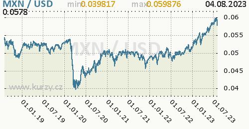 Graf MXN / USD denní hodnoty, 5 let, formát 500 x 260 (px) PNG