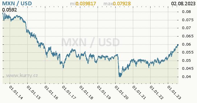 Graf MXN / USD denní hodnoty, 10 let, formát 670 x 350 (px) PNG