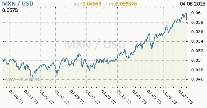 Graf MXN / USD denní hodnoty, 2 roky, formát 670 x 350 (px) PNG