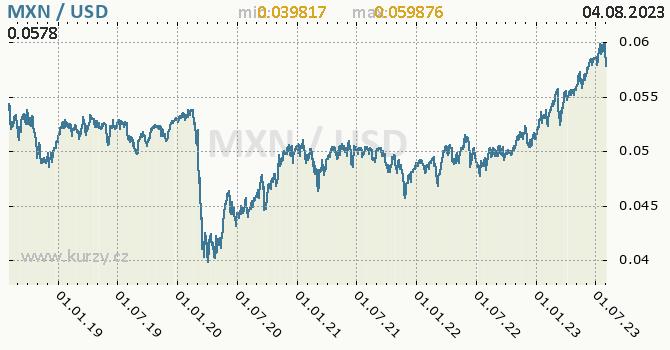 Graf MXN / USD denní hodnoty, 5 let, formát 670 x 350 (px) PNG