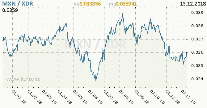 Vývoj kurzu MXN/XDR - graf