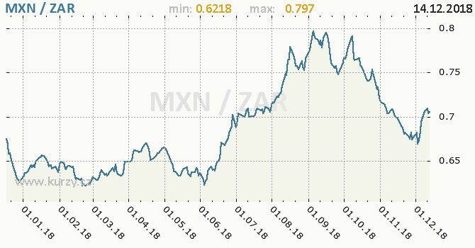 Vývoj kurzu MXN/ZAR - graf