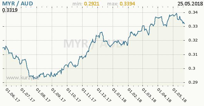 Vývoj kurzu MYR/AUD - graf