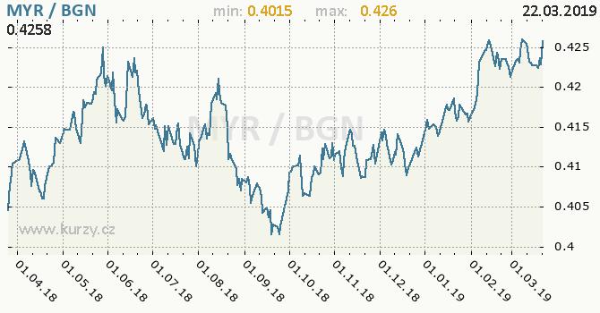Vývoj kurzu MYR/BGN - graf