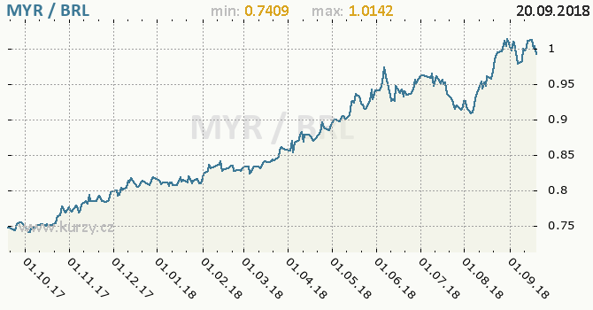 Vývoj kurzu MYR/BRL - graf