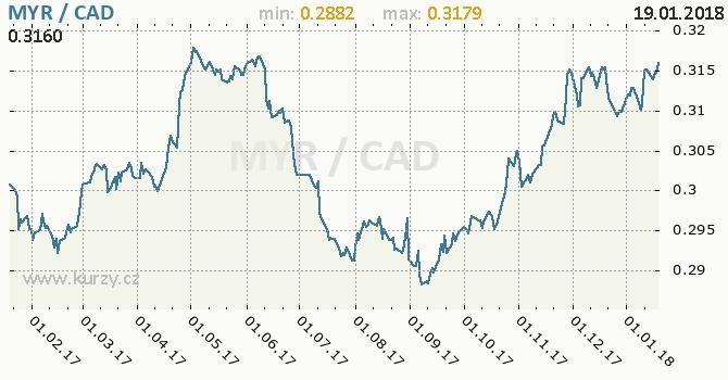 Graf kanadský dolar a malajsijský ringgit
