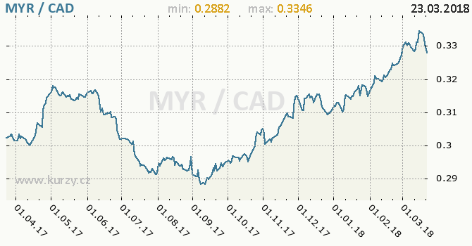 Vývoj kurzu MYR/CAD - graf