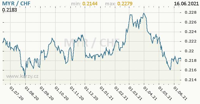 Vývoj kurzu MYR/CHF - graf
