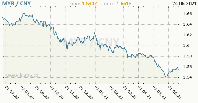 Vývoj kurzu MYR/CNY - graf