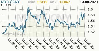 Graf MYR / CNY denní hodnoty, 1 rok, formát 350 x 180 (px) PNG