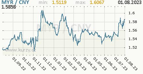 Graf MYR / CNY denní hodnoty, 1 rok, formát 500 x 260 (px) PNG