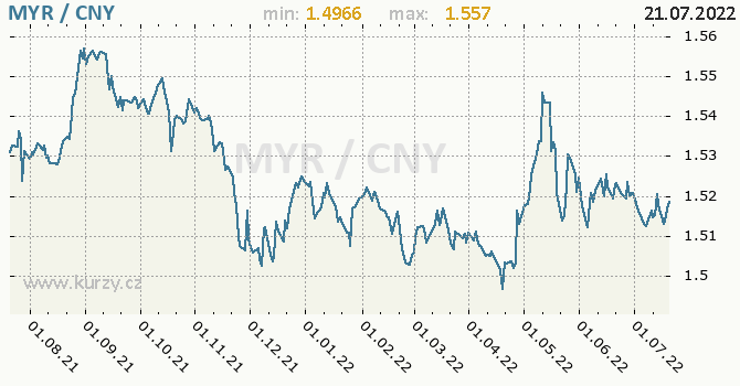 Graf MYR / CNY denní hodnoty, 1 rok, formát 670 x 350 (px) PNG