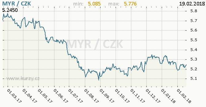 Graf česká koruna a malajsijský ringgit