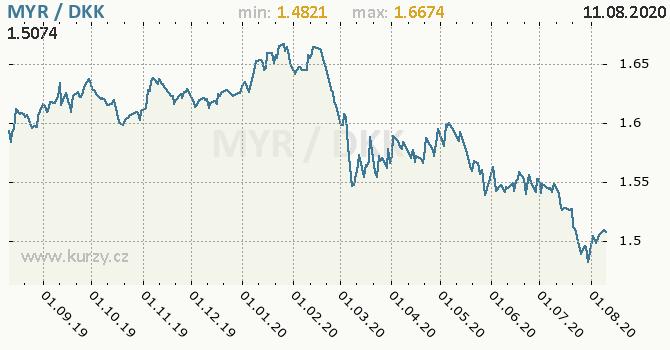 Vývoj kurzu MYR/DKK - graf