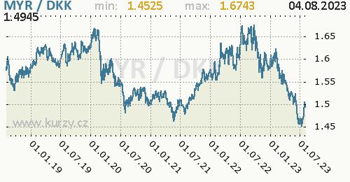 Graf MYR / DKK denní hodnoty, 5 let, formát 500 x 260 (px) PNG
