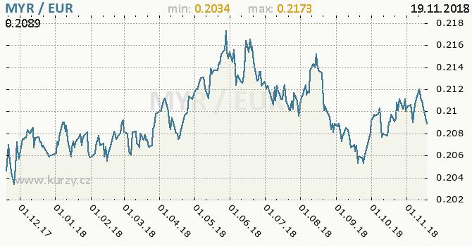 Vývoj kurzu MYR/EUR - graf