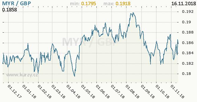 Vývoj kurzu MYR/GBP - graf