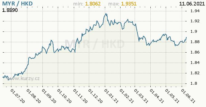 Vývoj kurzu MYR/HKD - graf