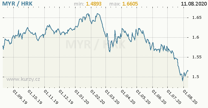 Vývoj kurzu MYR/HRK - graf