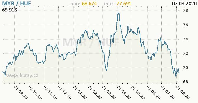 Vývoj kurzu MYR/HUF - graf
