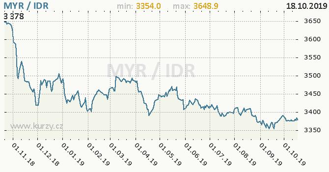 Vývoj kurzu MYR/IDR - graf