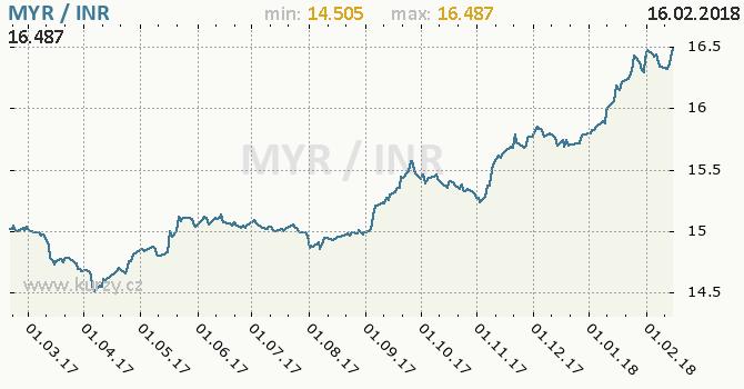 Graf indická rupie a malajsijský ringgit