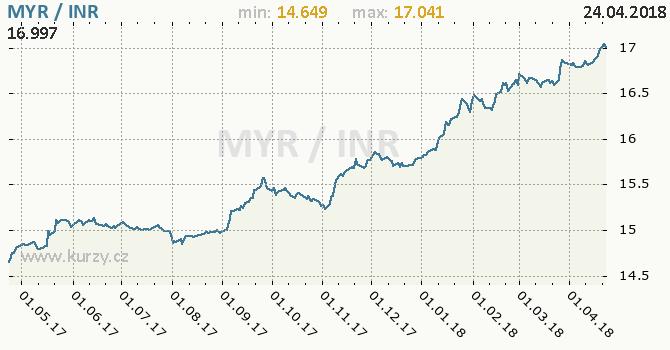 Vývoj kurzu MYR/INR - graf