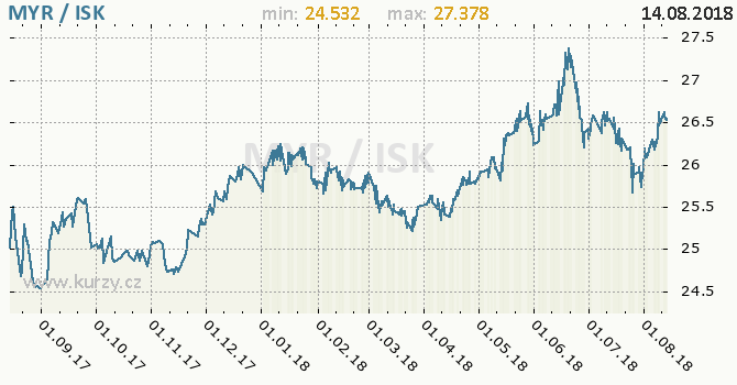 Vývoj kurzu MYR/ISK - graf