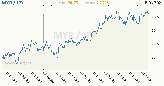 Vývoj kurzu MYR/JPY - graf