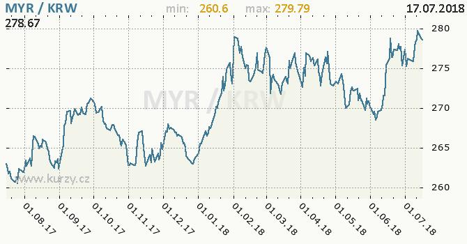 Vývoj kurzu MYR/KRW - graf