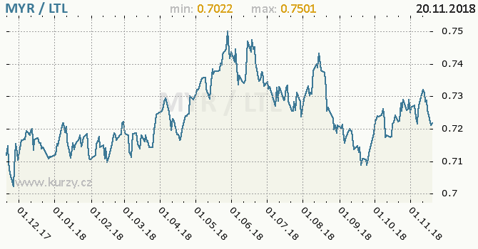 Vývoj kurzu MYR/LTL - graf