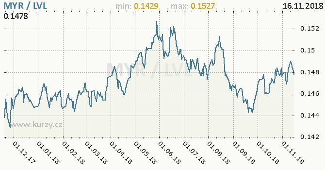 Vývoj kurzu MYR/LVL - graf