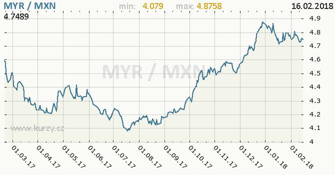 Graf mexické peso a malajsijský ringgit