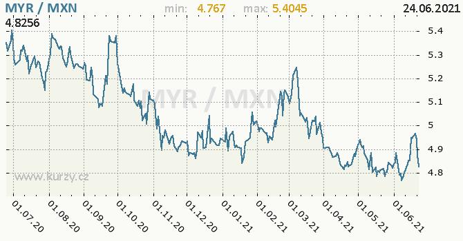 Vývoj kurzu MYR/MXN - graf