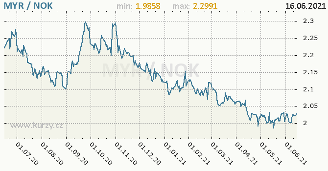 Vývoj kurzu MYR/NOK - graf