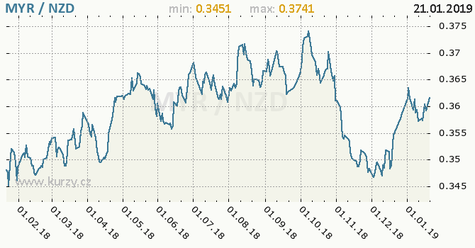 Vývoj kurzu MYR/NZD - graf