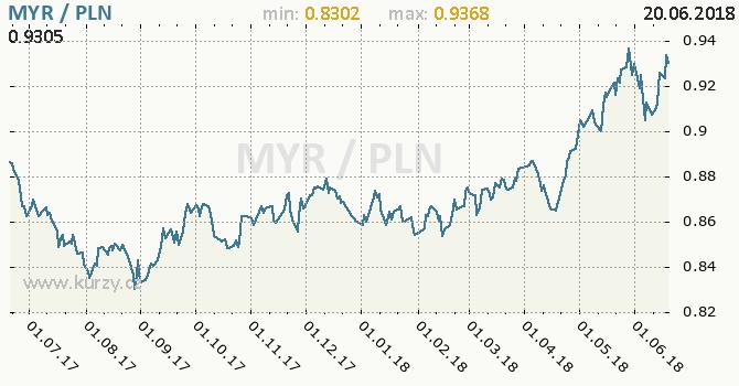 Vývoj kurzu MYR/PLN - graf