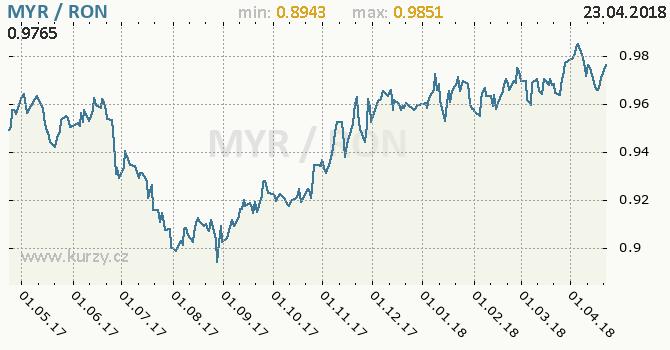 Vývoj kurzu MYR/RON - graf