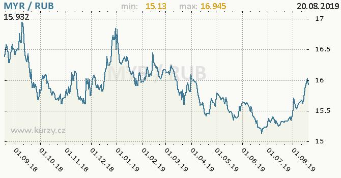 Vývoj kurzu MYR/RUB - graf