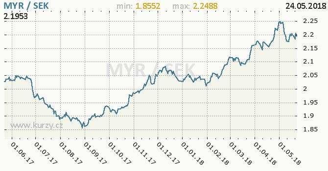 Vývoj kurzu MYR/SEK - graf