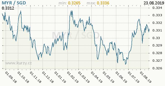 Vývoj kurzu MYR/SGD - graf