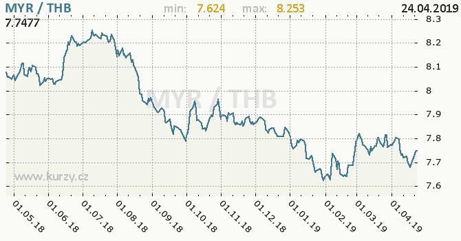 Vývoj kurzu MYR/THB - graf