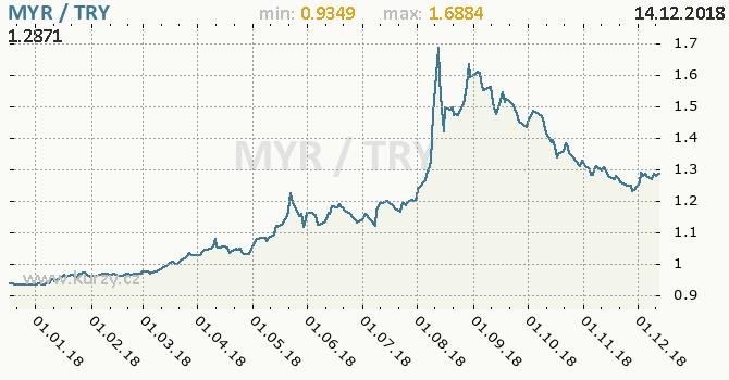 Vývoj kurzu MYR/TRY - graf