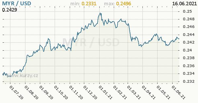 Vývoj kurzu MYR/USD - graf