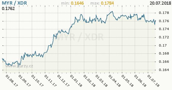 Vývoj kurzu MYR/XDR - graf