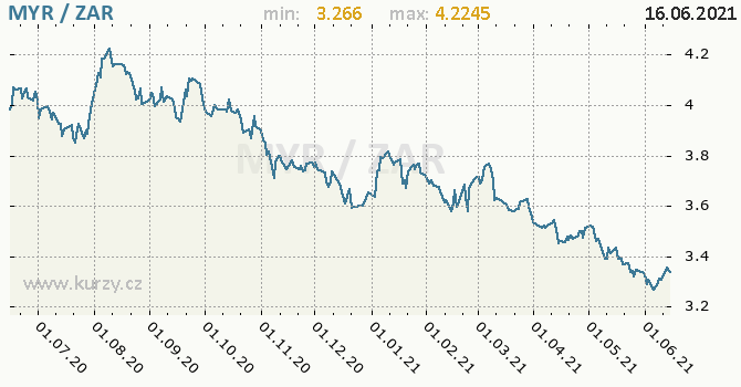 Vývoj kurzu MYR/ZAR - graf