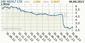 Nigerijská naira graf NGN / CZK denní hodnoty, 1 rok, formát 350 x 180 (px) PNG