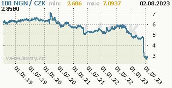 Nigerijská naira graf NGN / CZK denní hodnoty, 5 let, formát 350 x 180 (px) PNG