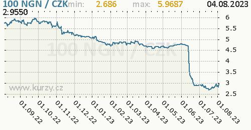 Nigerijská naira graf NGN / CZK denní hodnoty, 1 rok, formát 500 x 260 (px) PNG