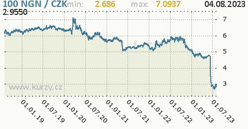 Nigerijská naira graf NGN / CZK denní hodnoty, 5 let, formát 500 x 260 (px) PNG
